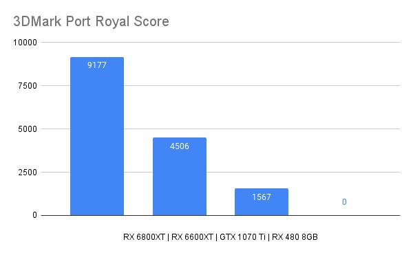 3DMark Port Royal Score