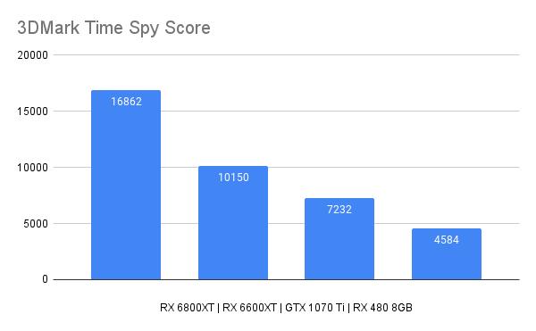3DMark Time Spy Score