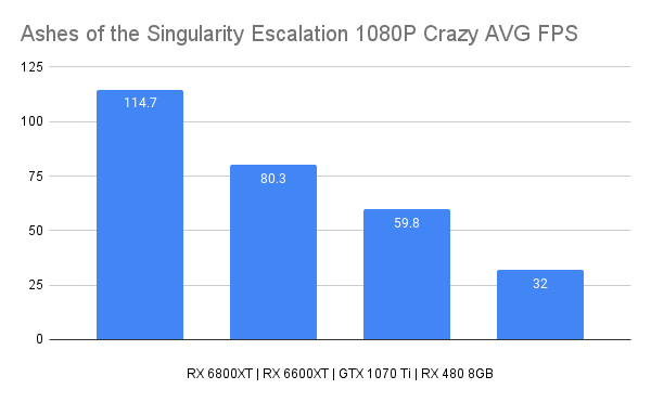 Ashes of the Singularity Escalation 1080P Crazy AVG FPS