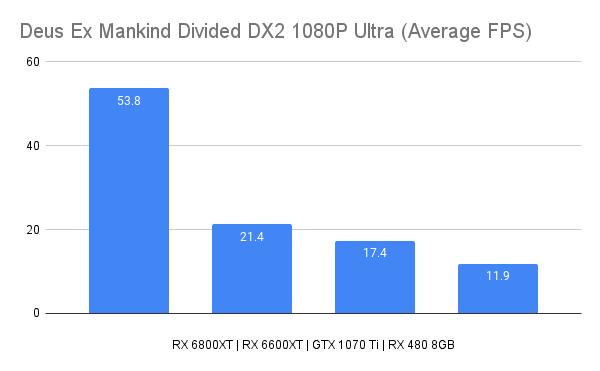 Deus Ex Mankind Divided DX2 1080P Ultra (Average FPS)