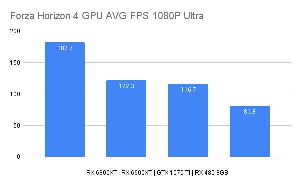 Forza Horizon 4 GPU AVG FPS 1080P Ultra