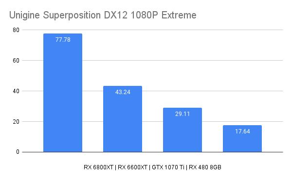 Unigine Superposition DX12 1080P Extreme