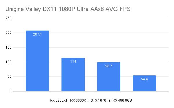 Unigine Valley DX11 1080P Ultra AAx8 AVG FPS
